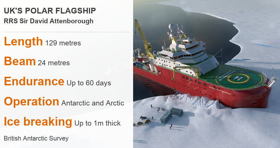 Ship details