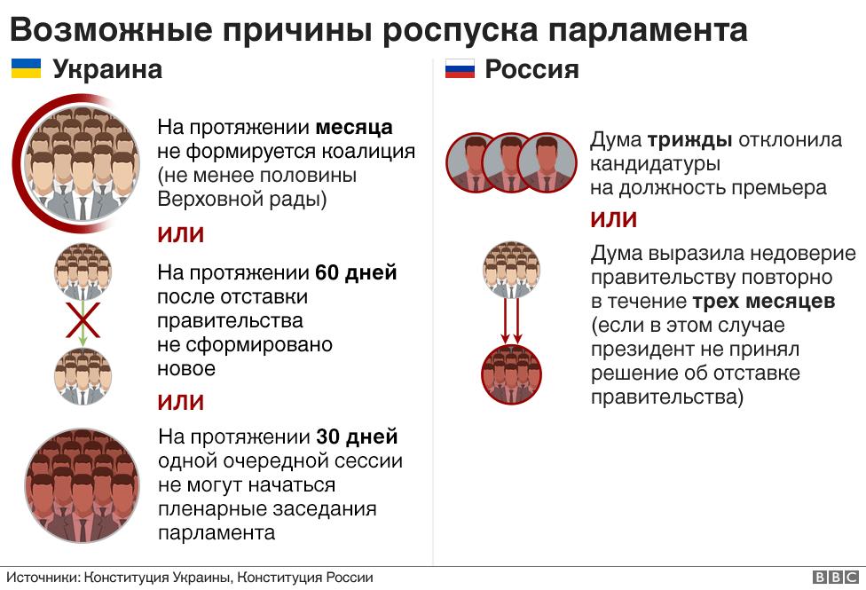 Роспуск парламента