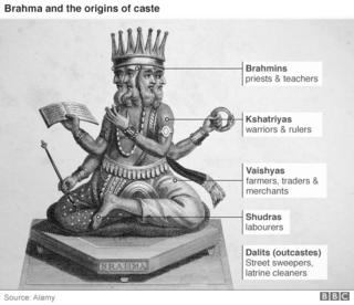 The caste system in hinduism