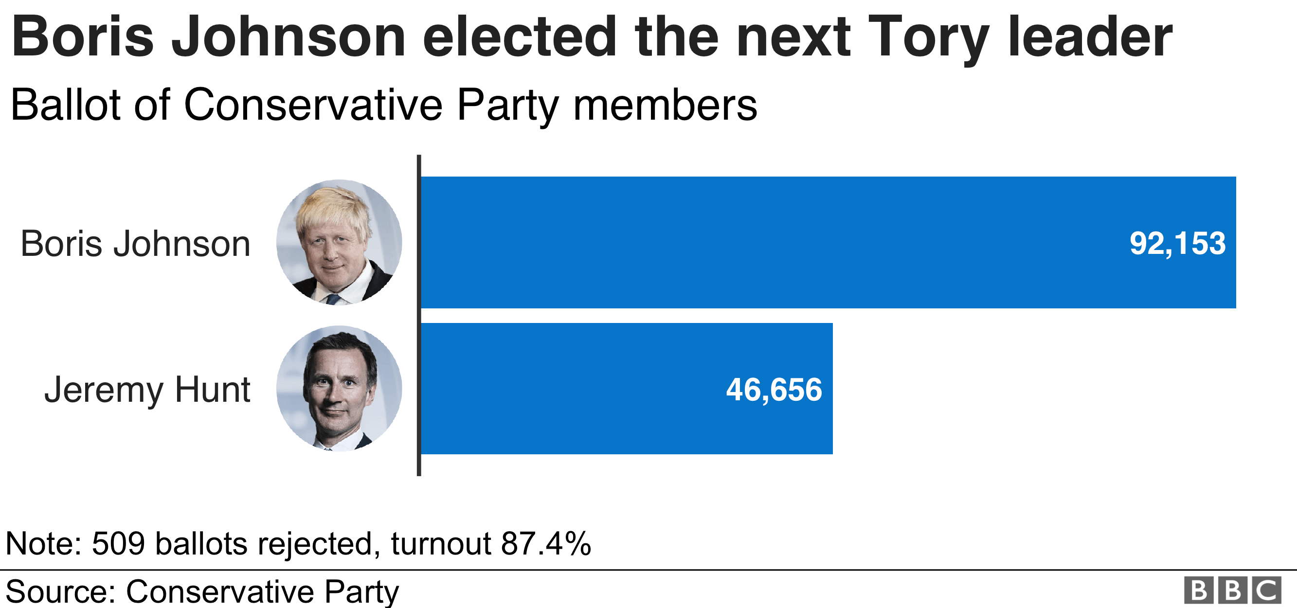 Boris Johnson wins race to be Tory leader and PM