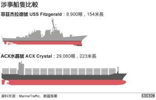 圖表:涉事船隻比較