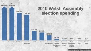 Welsh Assembly election spending