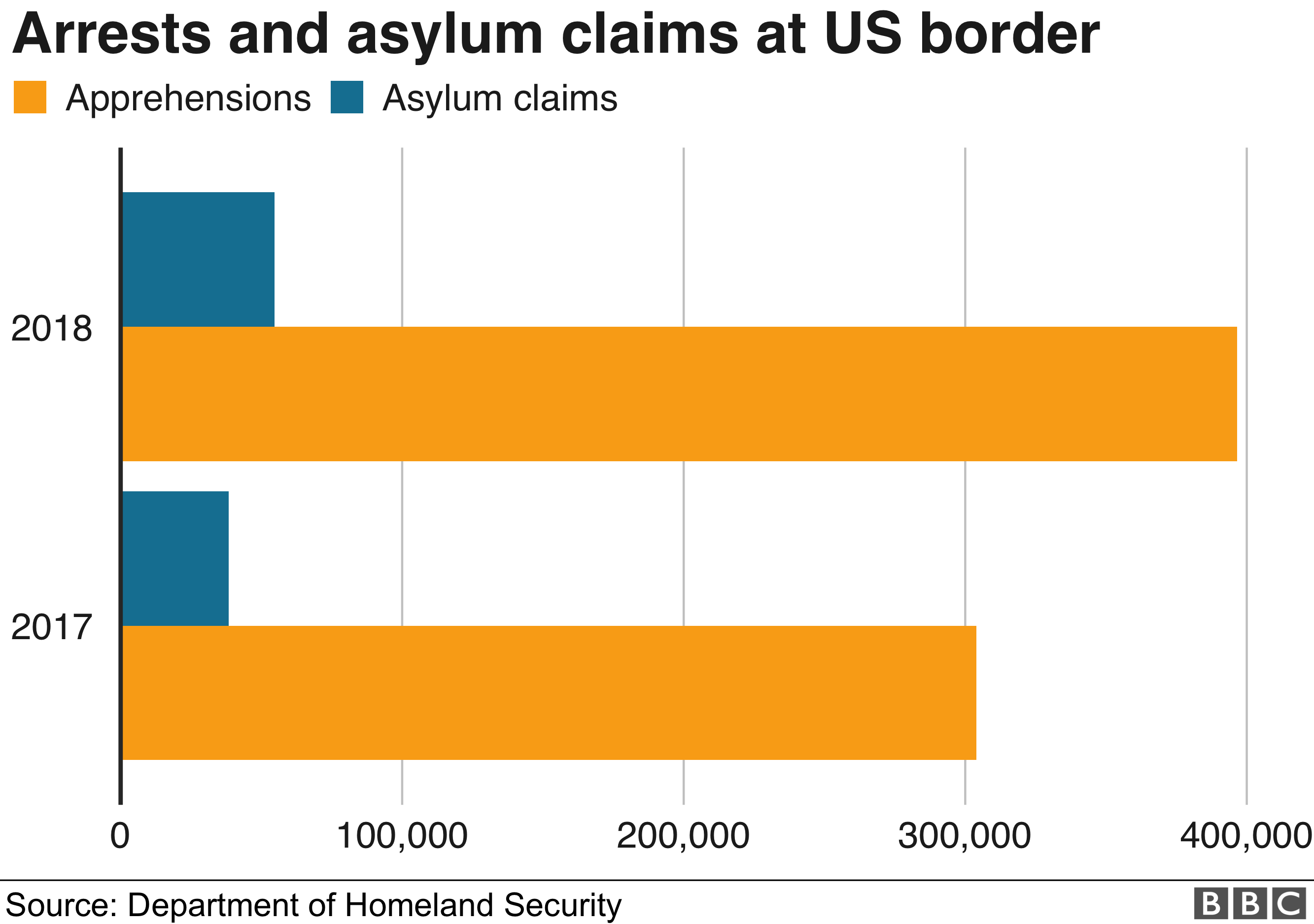 Chart showing US border arrests and asylum claims in 2017 and 2018