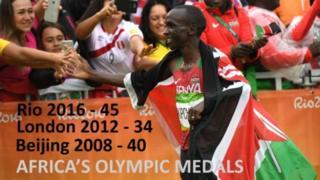 Kenya ayaa biladihii ugu badnaa ka soo hoyisay tartankii Olimbikada ee Rio marka laga hadlaya qaaradda Afrika.