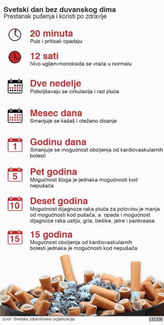 Tabela - korist prestanka pušenja