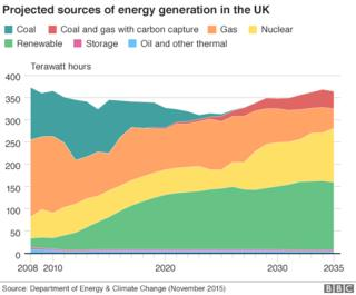Smart energy could save £8bn a year, say advisers