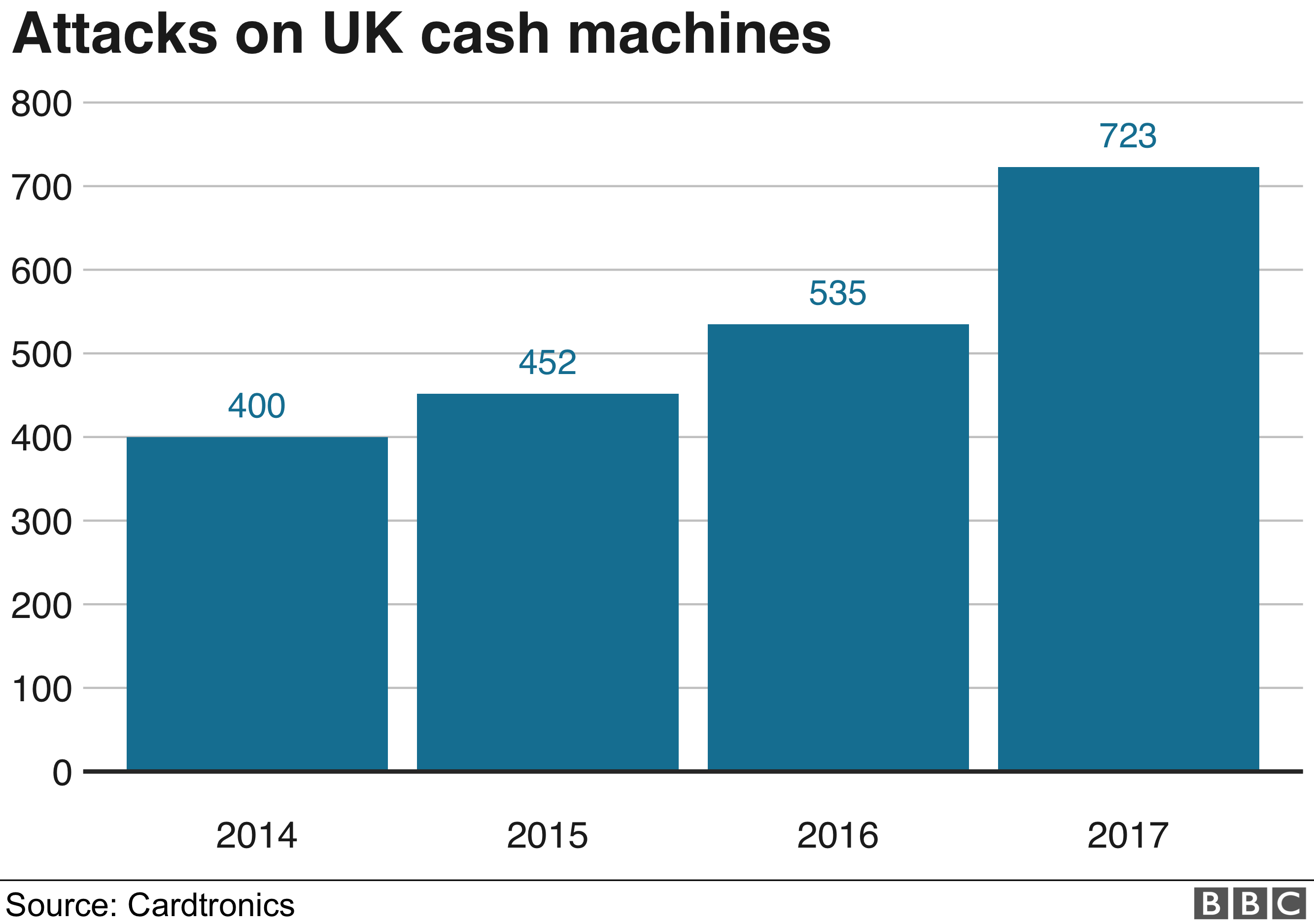 Attacks on UK cash machines graphic
