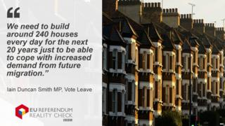 """Reality Check graphic showing Iain Duncan Smith saying: """"We need to build around 240 houses every day for the next 20 years just to be able to cope with increased demand from future migration."""""""