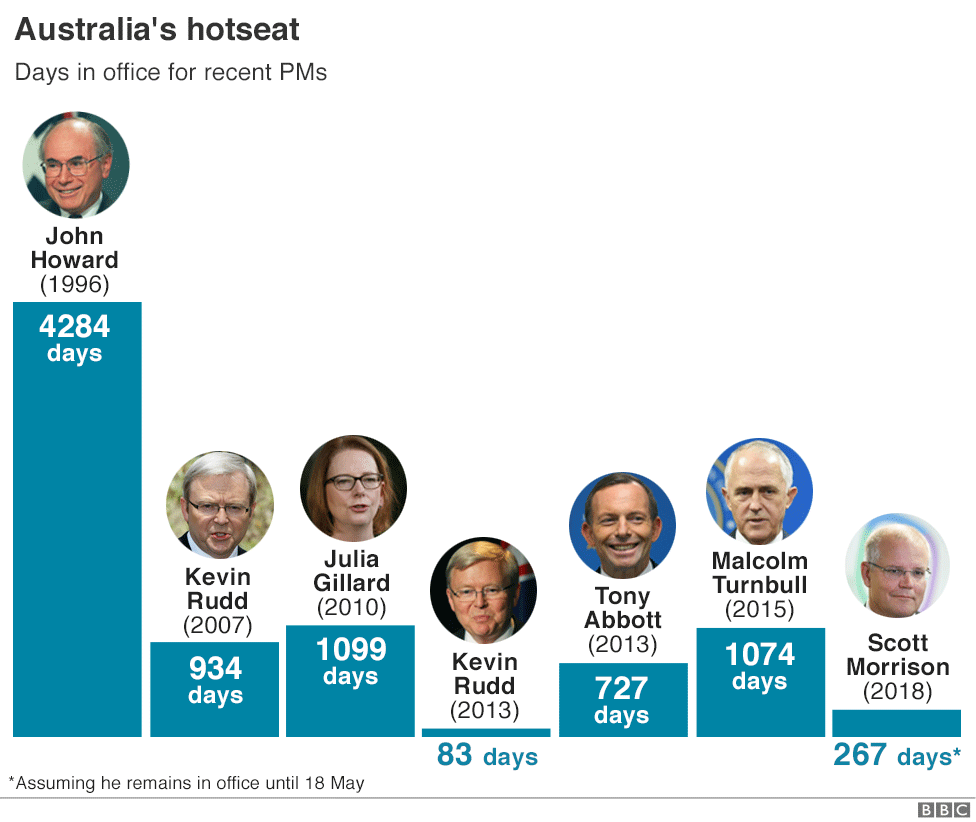Graphic: Days in office for most recent Australian Prime Ministers
