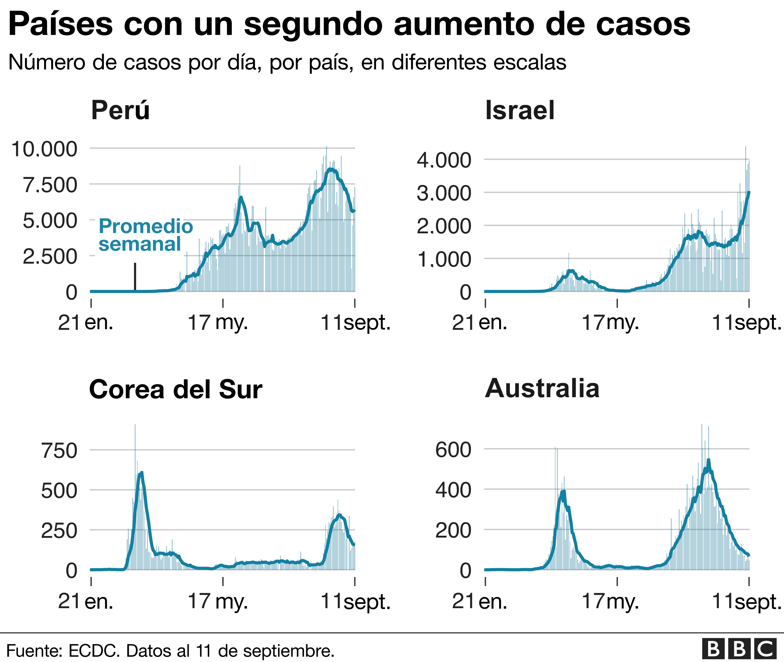 Países con un segundo aumento de casos.