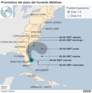 Pronóstico del paso del huracán Matthew