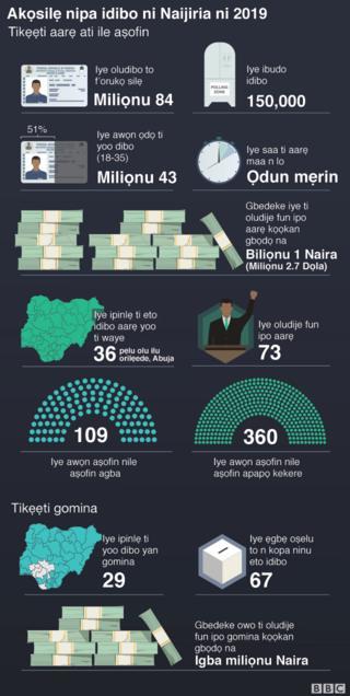 Idibo Nigeria 2019