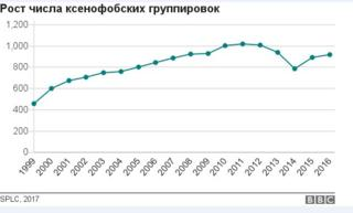 Рост числа ксенофобских группировок
