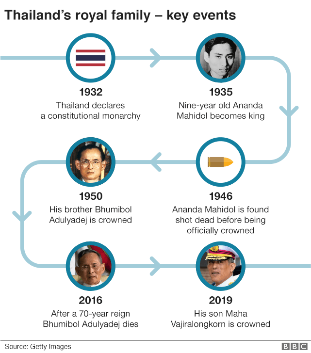 Timeline of royal family