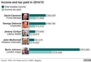 Chart showing how much income Cameron, Osborne, Corbyn, McDonnell and Johnson received and how much tax they paid