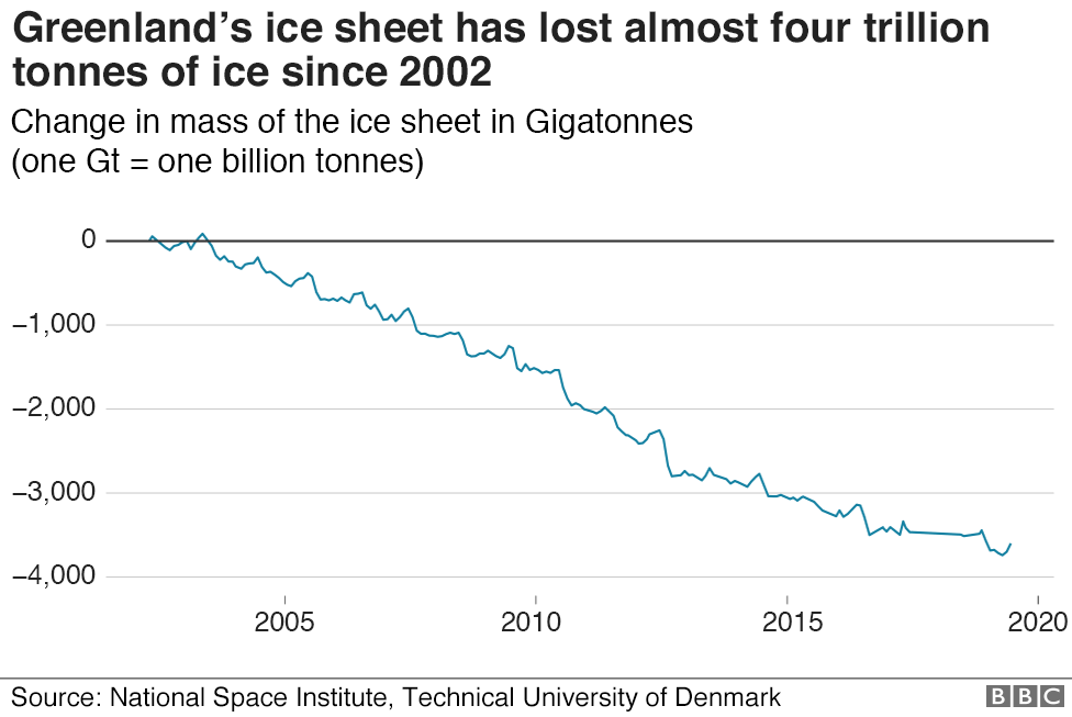 Chart showing how the mass of the Greenland ice sheet has changed since 2002