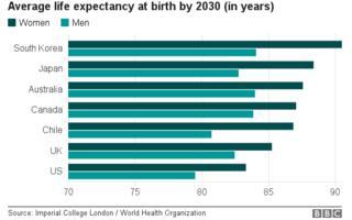 2030年時点で予想される各国の男女の平均寿命。深緑が女性、薄緑が男性(インペリアル・コレッジ・ロンドン/WHO))