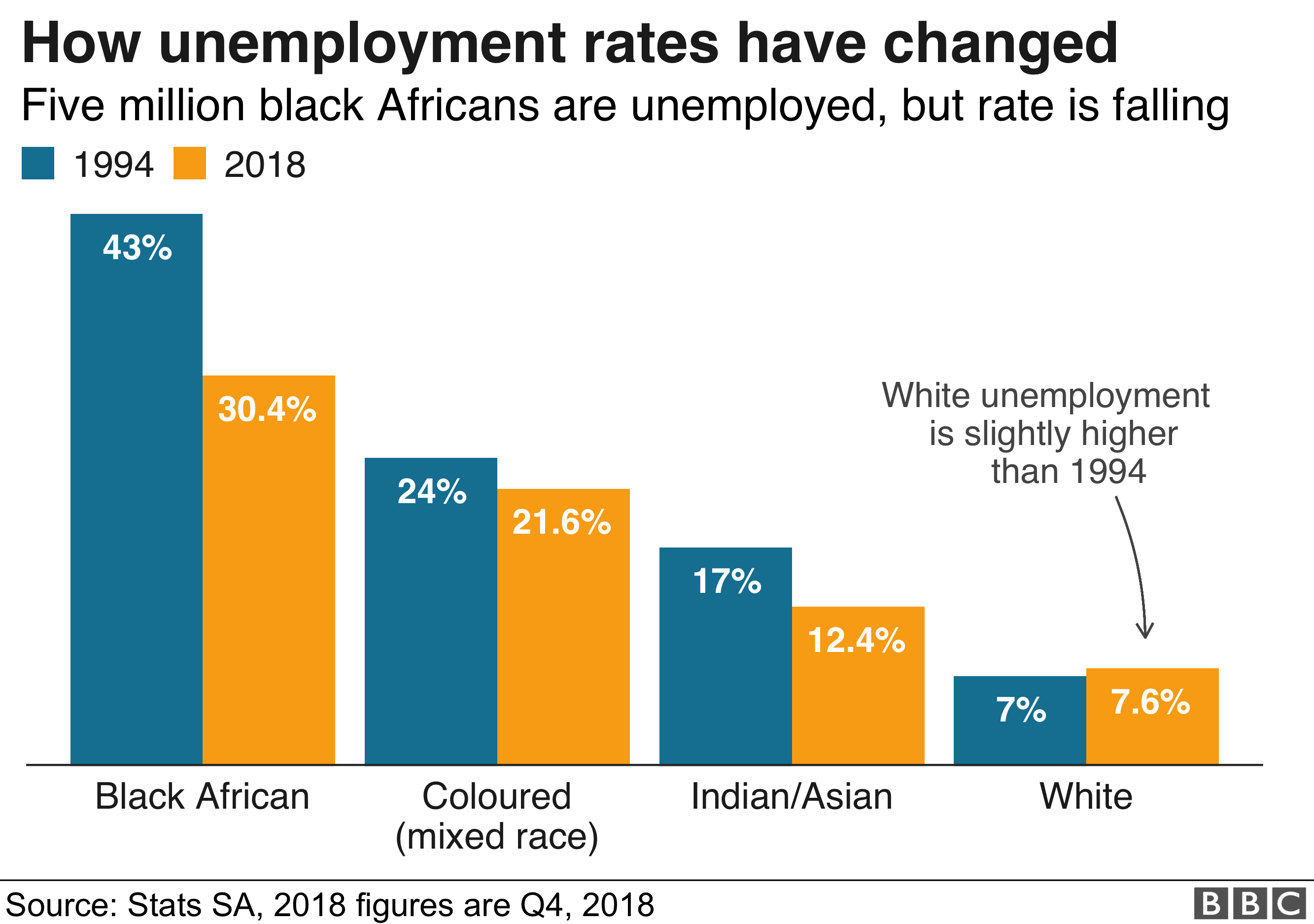 Chart shows black Africans are still hardest hit by unemployment