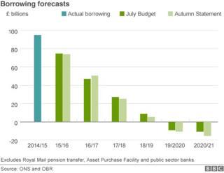 Chart showing borrowing figures