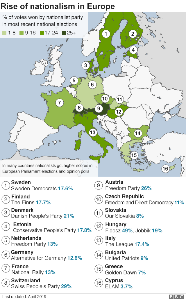 A graphic shows a map of Europe with the share of vote won by nationalist parties for 16 key countries
