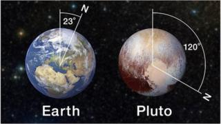 Graphic showing tilt of Earth compared to Pluto