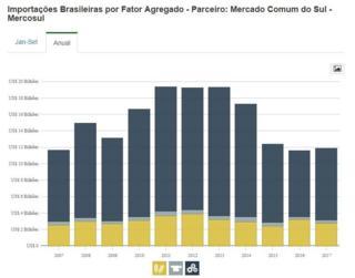 Importações brasileiras por fator agregado no Mercosul