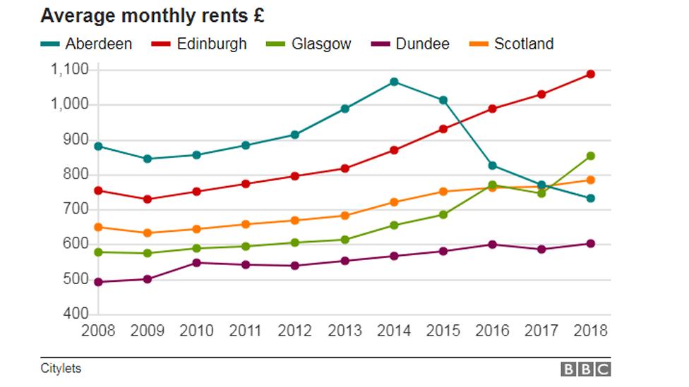 Average monthly rents