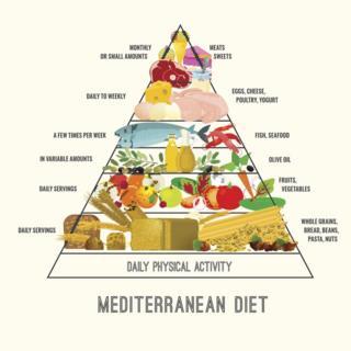Mediterranean diet 'reduces pensioner brain shrinkage'