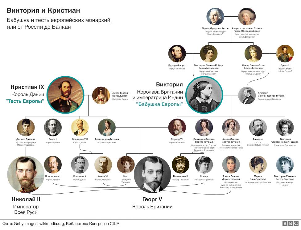 Генеалогическое древо Виндзоров и Романовых