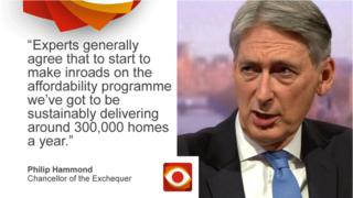 Philip Hammond saying: Experts generally agree that to start to make inroads on the affordability programme we've got to be sustainably delivering around 300,000 homes a year