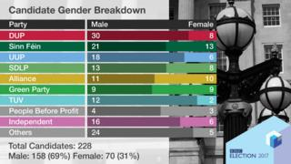 A graphic showing the gender breakdown of election candidates