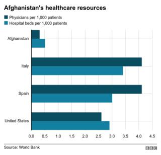 Graphic of Afghanistan's healthcare resources