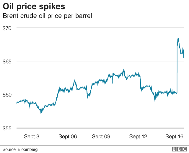 Oil prices soar after attacks on Saudi facilities