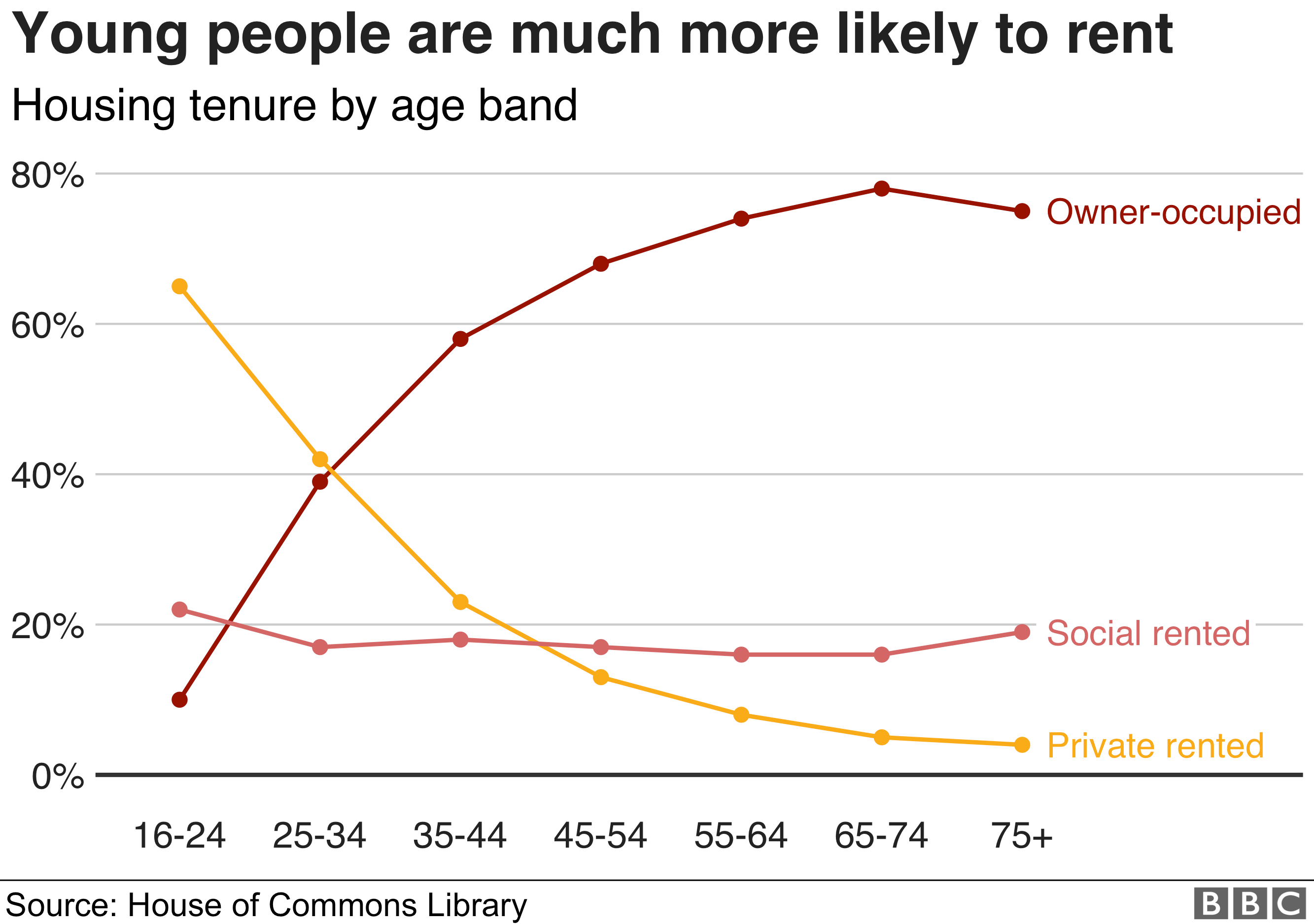 The cost of renting in the UK in seven charts