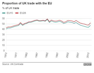 Chart showing proportion of UK trade done with the EU