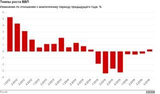 В четвертом квартале российский ВВП вырос впервые с начала 2015 года