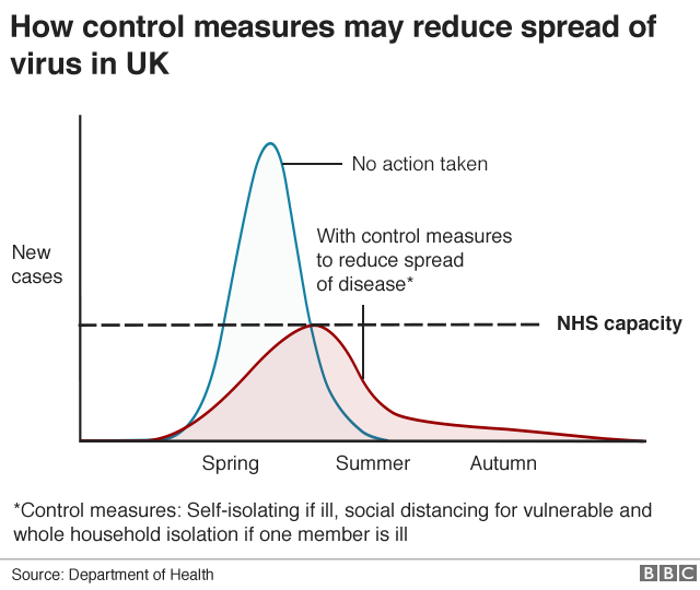 Chart showing how control measures may reduce spread if virus in UK