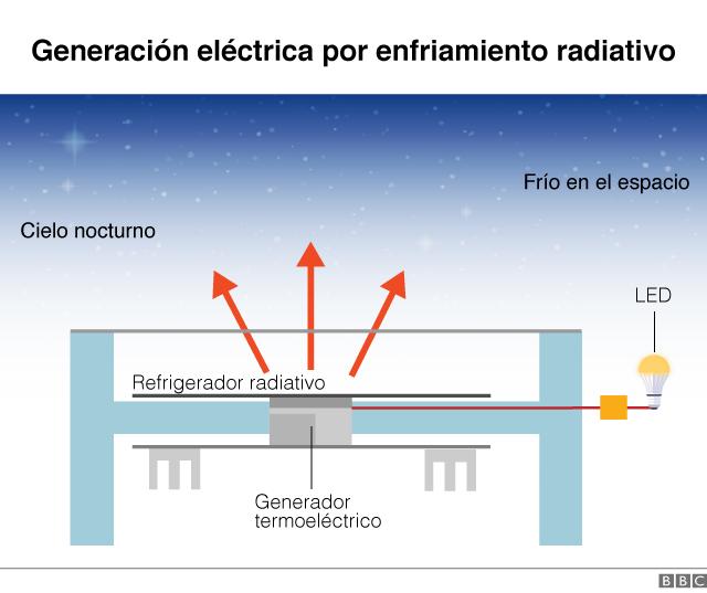 Gráfico de generación eléctrica por enfriamiento radiativo