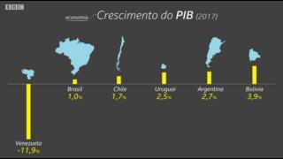 Crescimento do PIB