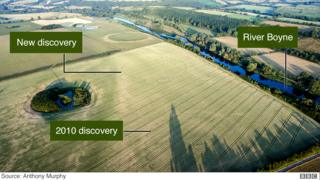 The discovery by the river Boyne brings the total number of monuments in the 1.5km stretch to an estimated seven
