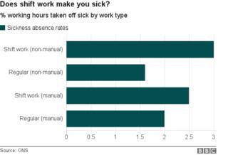 _98537282_chart_shift_work_sickness_rateshorizontal.png
