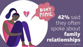 42-percent-said-they-often-spoke-about-family-relationships