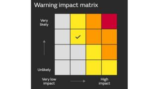 UKMO Warning Matrix