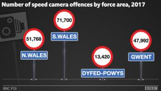 Number of offences by force area