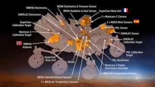 Some of the gadgets which will be on the new Mars Rover.