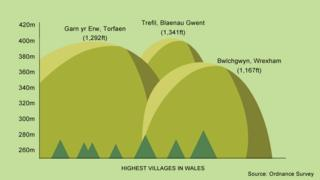 A graphic showing the highest villages in Wales