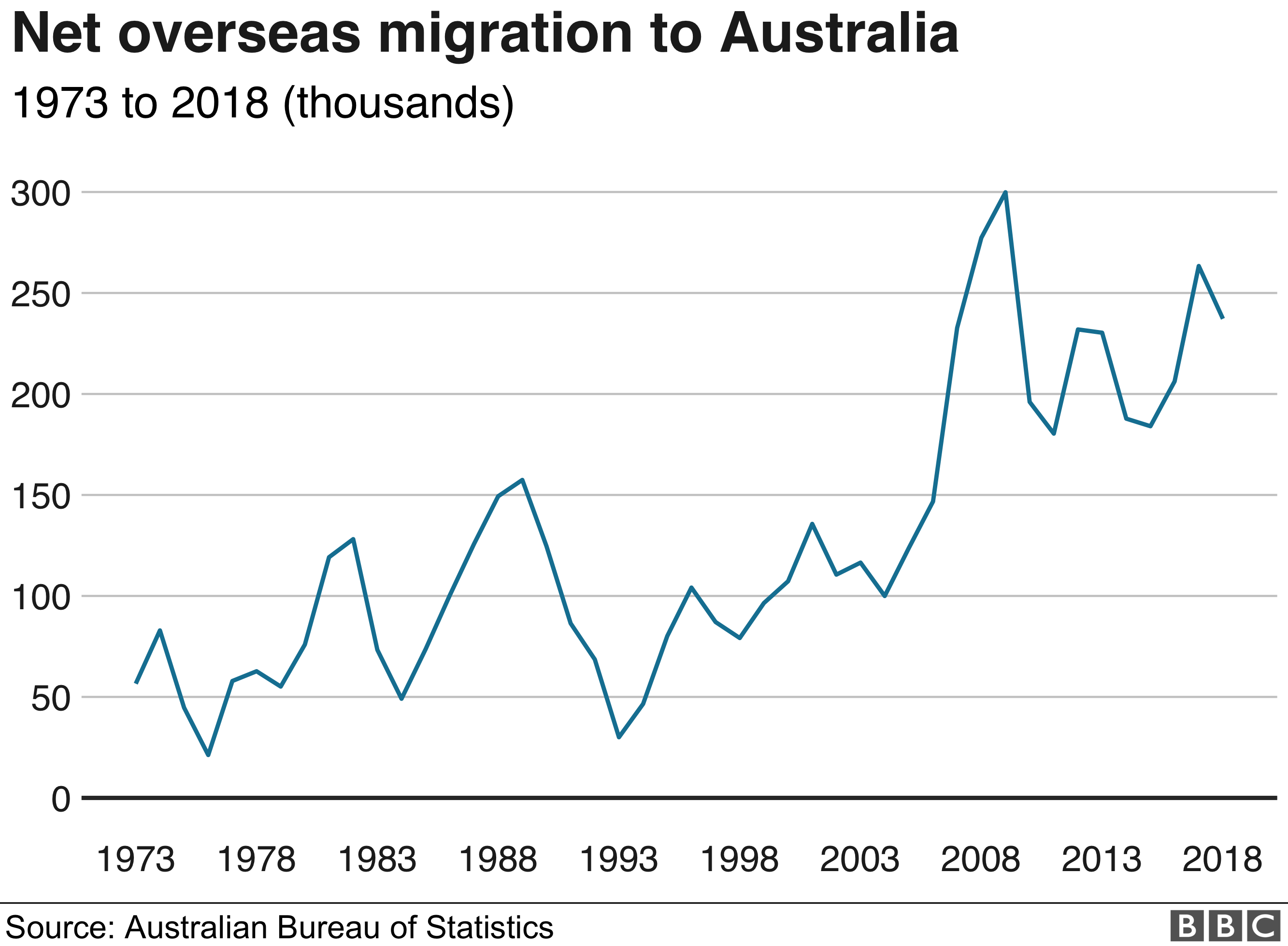 Graphic: Net migration to Australia since 1973