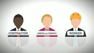 Diagram showing the relationship between umbrella companies, contractors and workers.