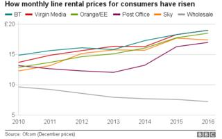 Chart showing how monthly line rental prices for consumers have risen since 2010