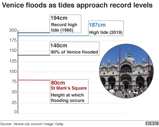 Floods continue to slam Venice, Italy